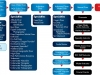 PADI Courses Flow Chart